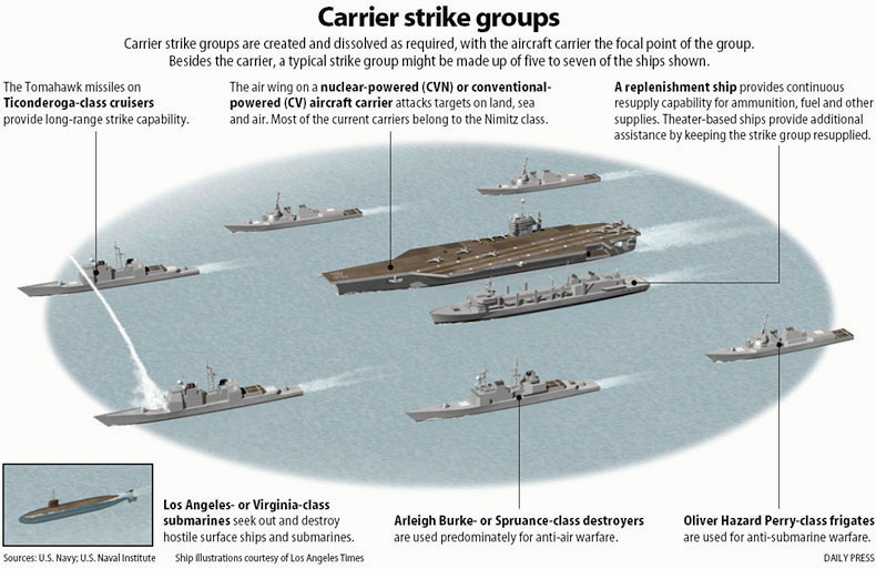Nimitz strike group.jpg